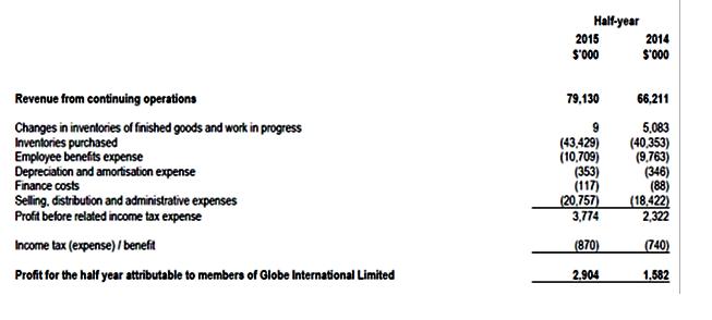 Globe 12-31-15 half year 3-16