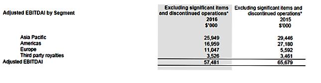Billabong 6-30 annual report 2