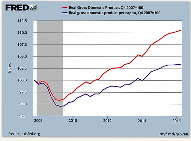 Perspective on GDP Growth 8-16